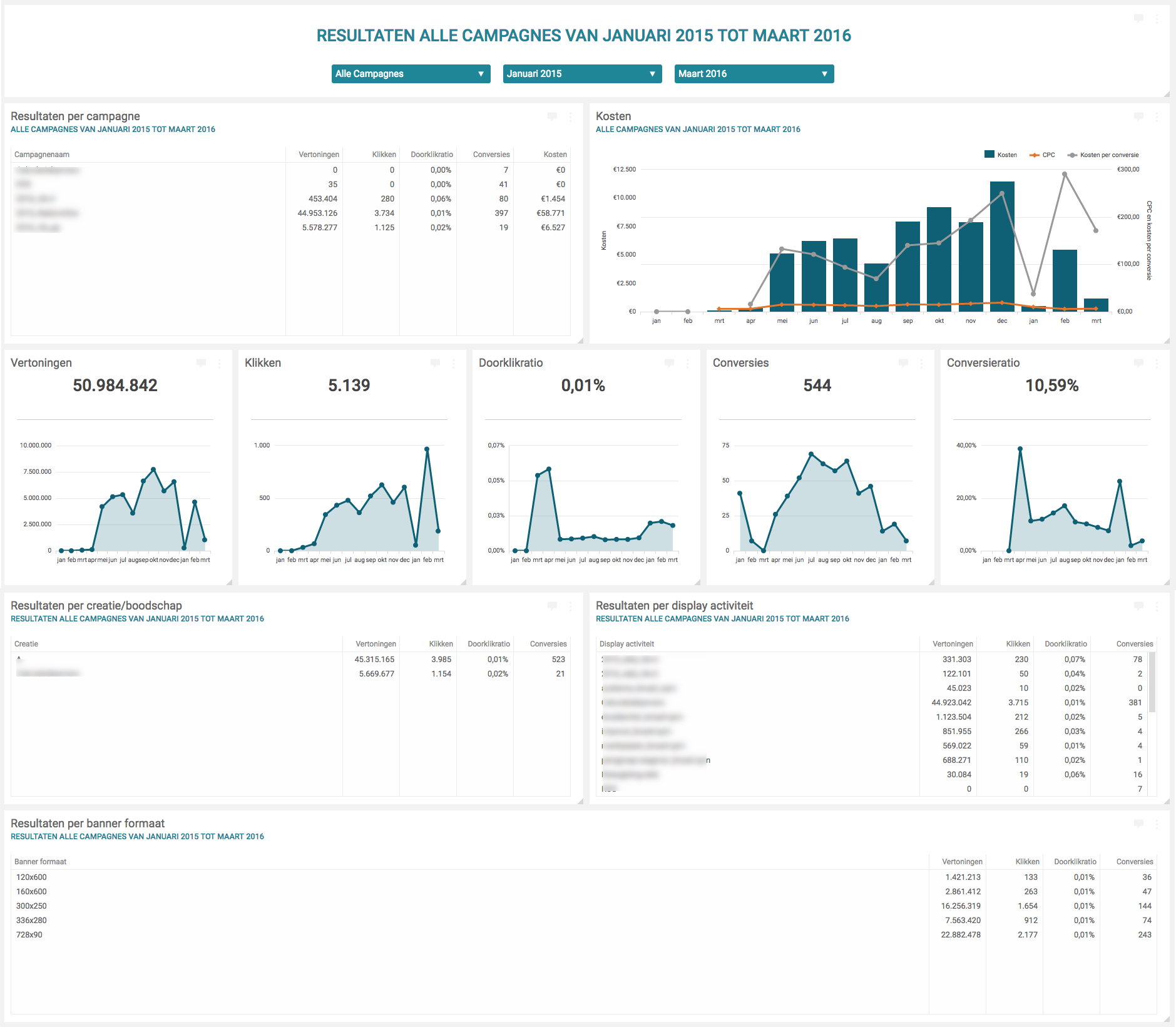 adform dashboard new adform api - Cervinomarketing.nl
