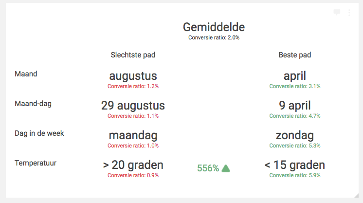Conversie optimalisatie dashboard